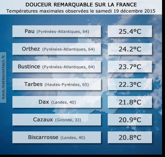 Températures maximales observées le samedi 19 décembre 2015