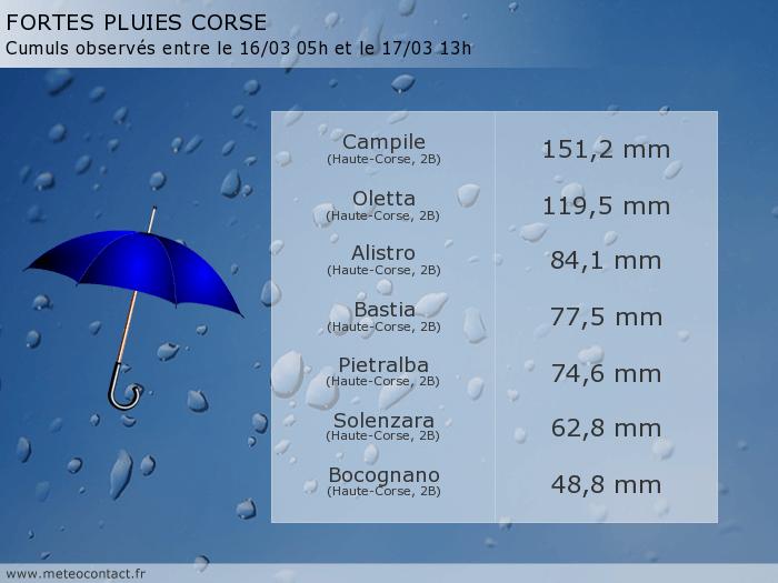 Bilan des précipitations observées en Corse entre le lundi 16 mars 05h et le mardi 17 mars 13h