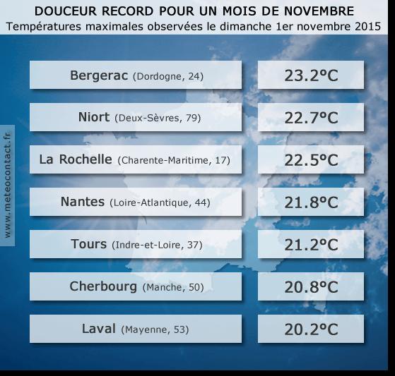 Bilan des températures observées le dimanche 1er novembre 2015