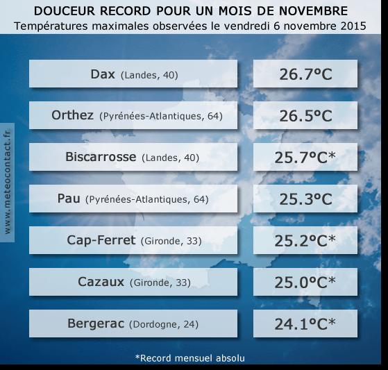 Températures maximales observées le vendredi 6 novembre 2015