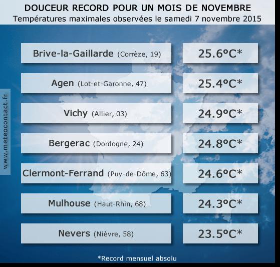 Températures maximales observées le samedi 7 novembre 2015