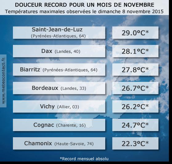 Températures maximales observées le dimanche 8 novembre 2015