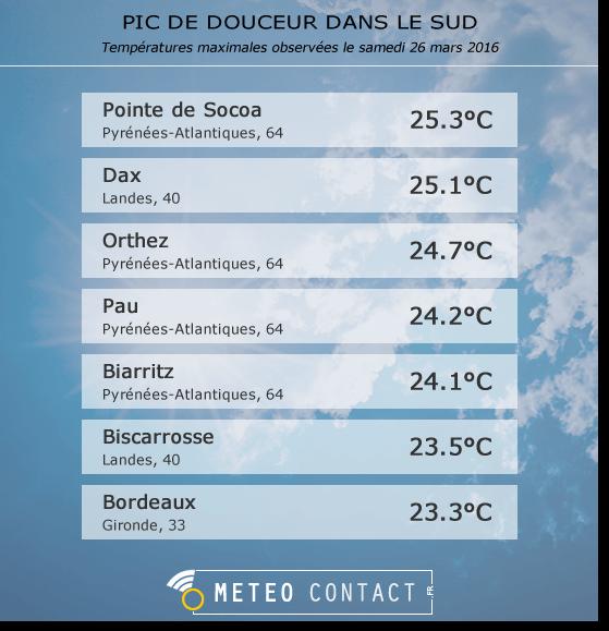 Températures maximales observées le 26 mars 2016