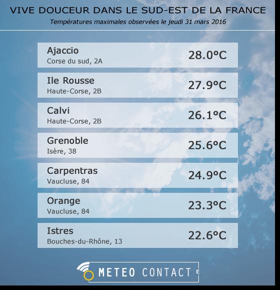 Températures maximales observées le 31 mars 2016