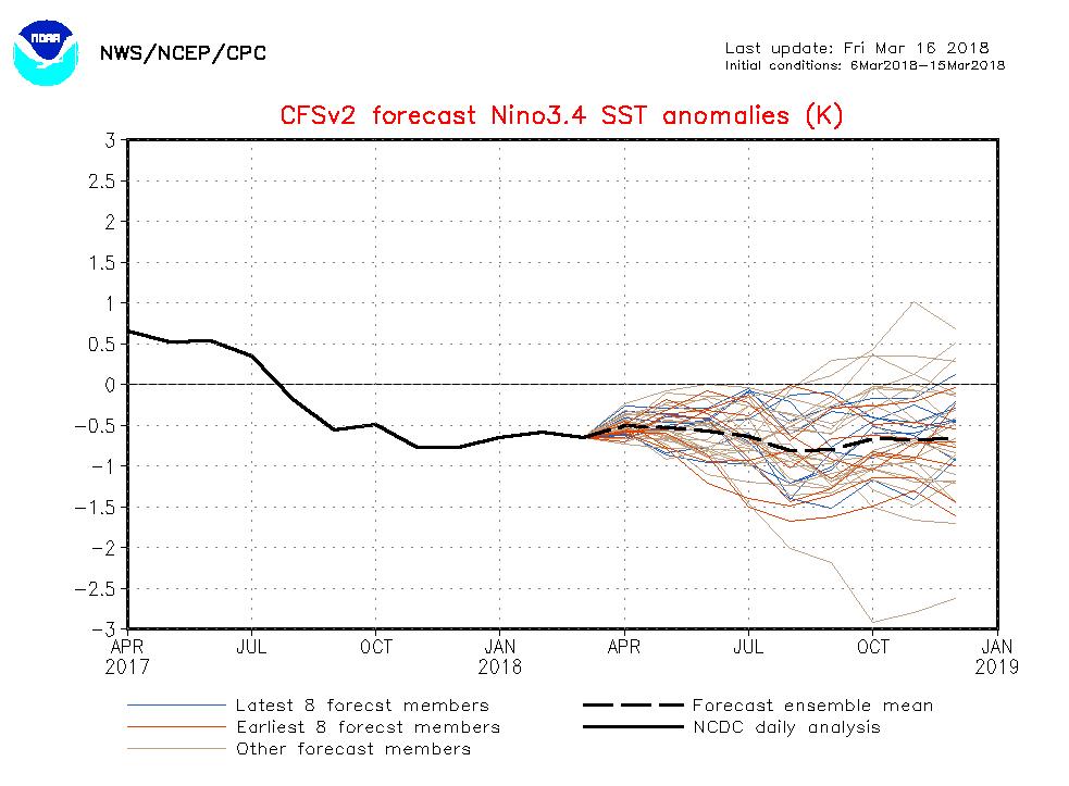 Prévision des phénomènes El Nino et La Nina