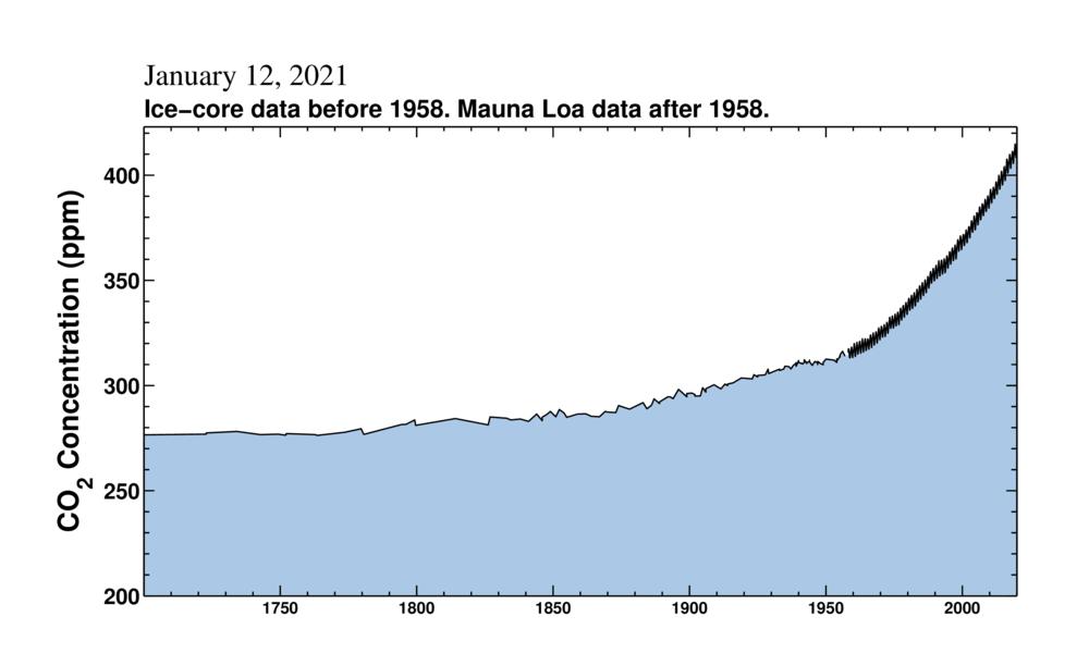 2021 : 50% de CO2 dans l'atmosphère en plus qu'avant l'ère industrielle