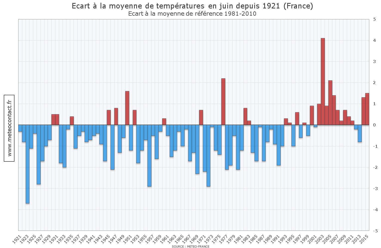 Écart à la moyenne de températures en juin depuis 1921