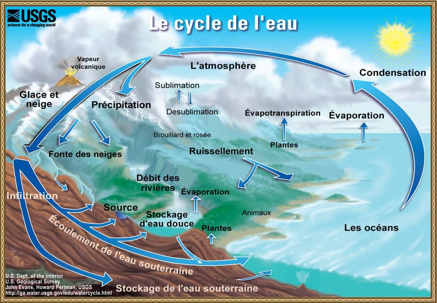 Le cycle de l'eau et des nuages