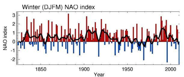 L'évolution de la NAO de 1823 à nos jours