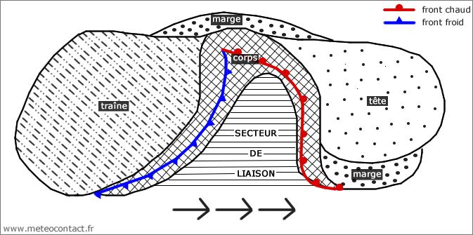 Schéma d'une perturbation des latitudes moyennes