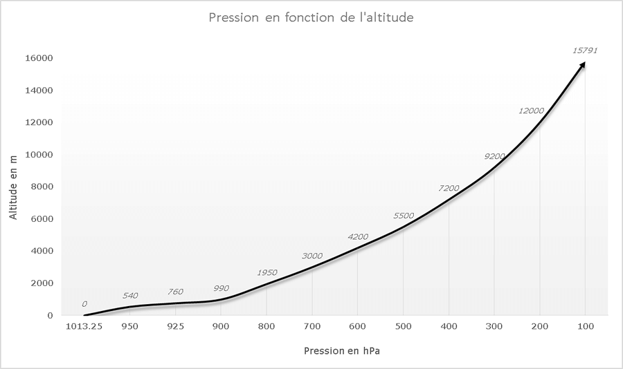 Graphique de la variation de la pression en fonction de l'altitude