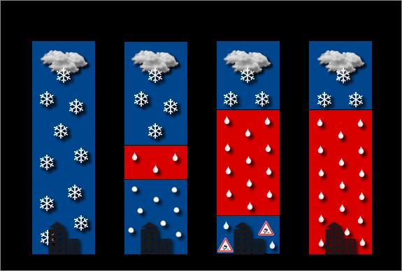 Schéma des différents types de précipitation