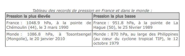 Records de pression en France et dans le Monde