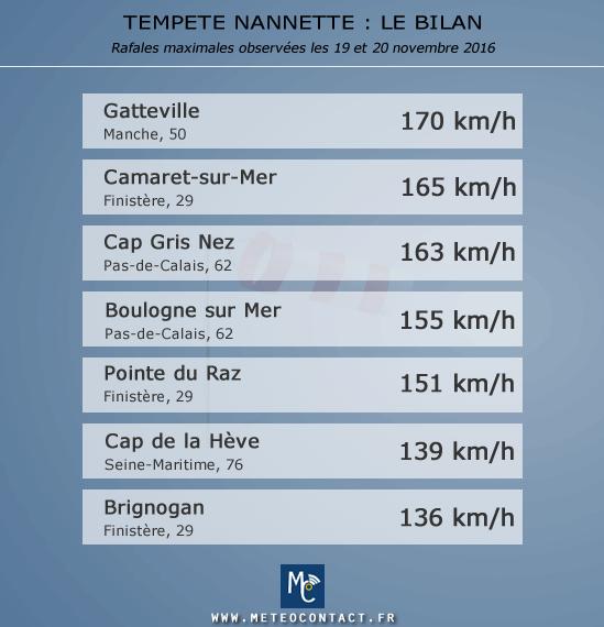 Tempête Nannette